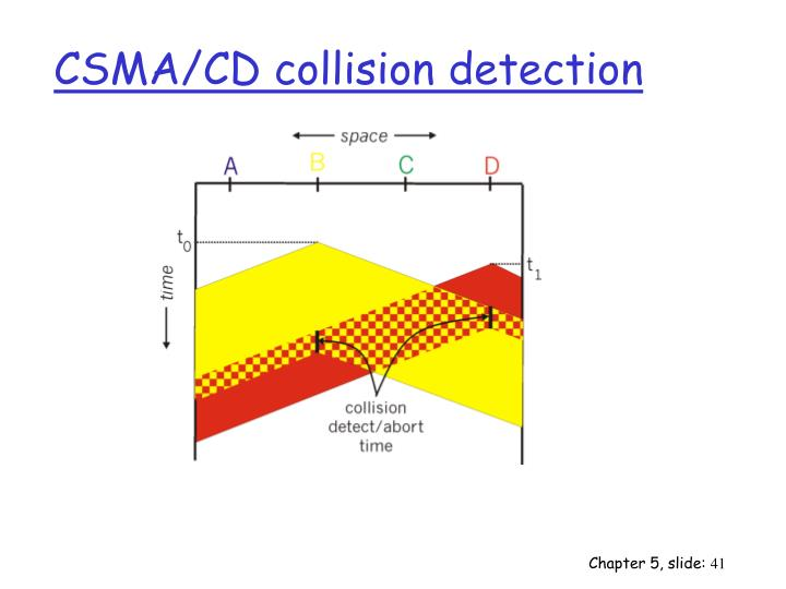 CSMA/CD collision detection