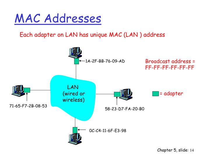 MAC Addresses