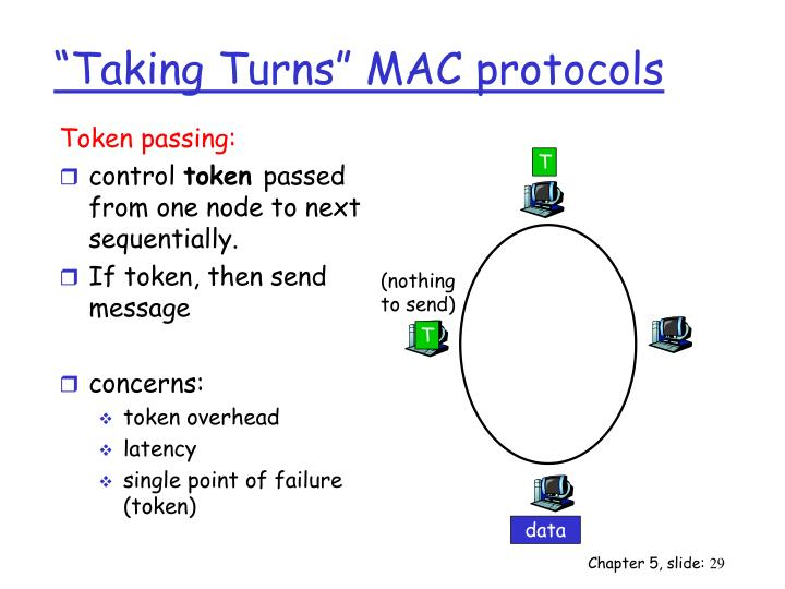 """Taking Turns"" MAC protocols"