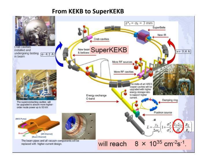 From KEKB to SuperKEKB