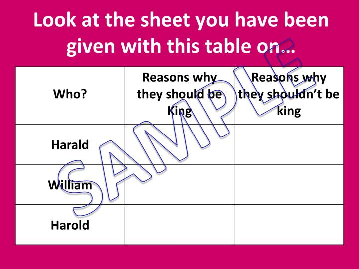 Look at the sheet you have been given with this table on