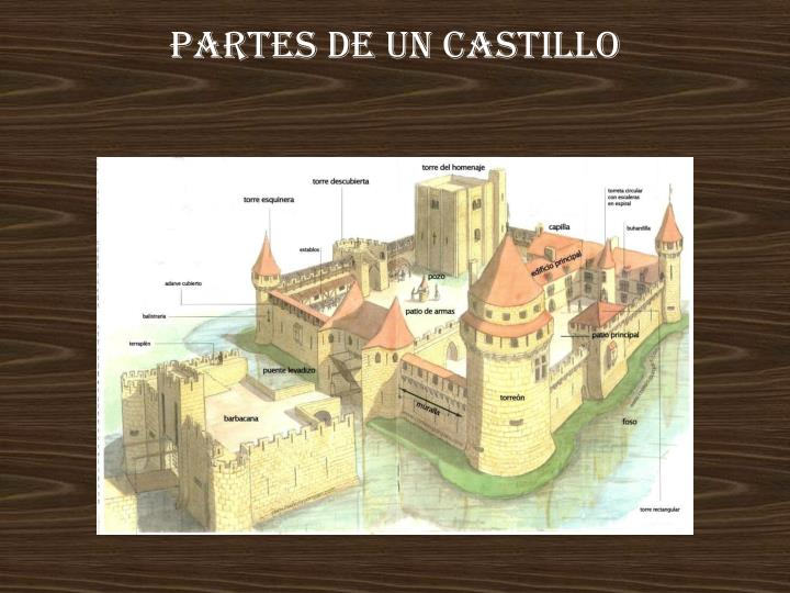 Partes de un castillo