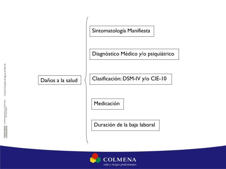 Sintomatología Manifiesta