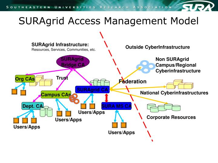SURAgrid Access Management Model