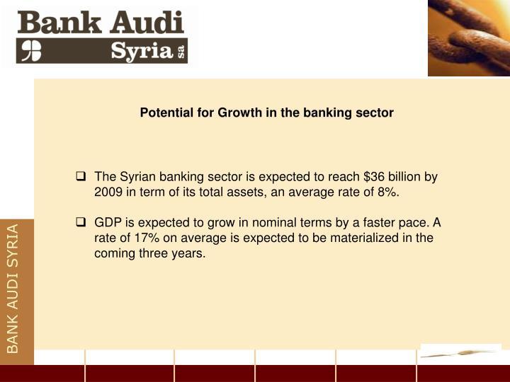 BANK AUDI SYRIA