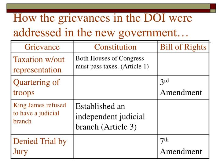 How the grievances in the DOI were addressed in the new government…