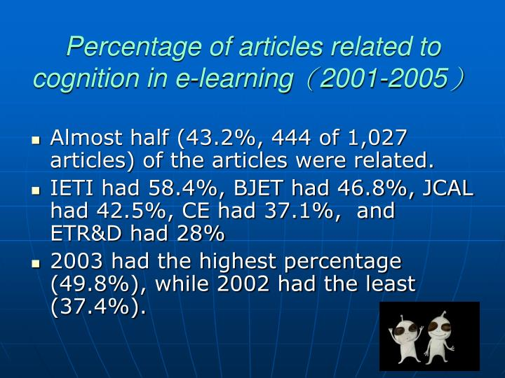 Percentage of articles related to cognition in e-learning