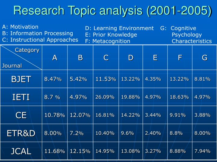 Research Topic analysis (2001-2005)