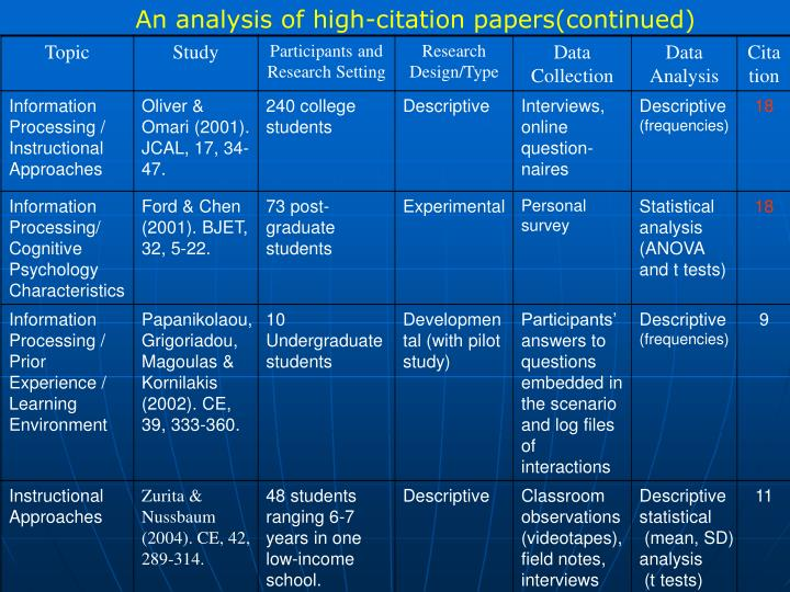 An analysis of high-citation papers(continued)