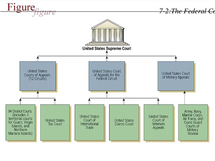 7-2:The Federal Court Structure