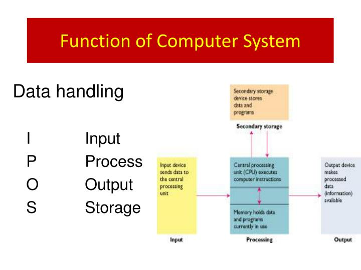 Function of Computer System