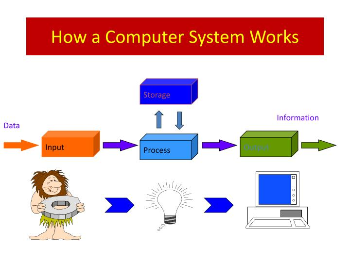 How a Computer System Works