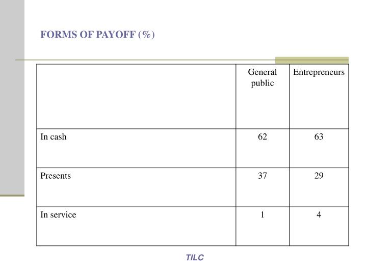 FORMS OF PAYOFF (%)