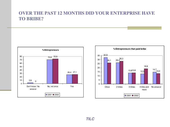 OVER THE PAST 12 MONTHS DID YOUR ENTERPRISE HAVE TO BRIBE?