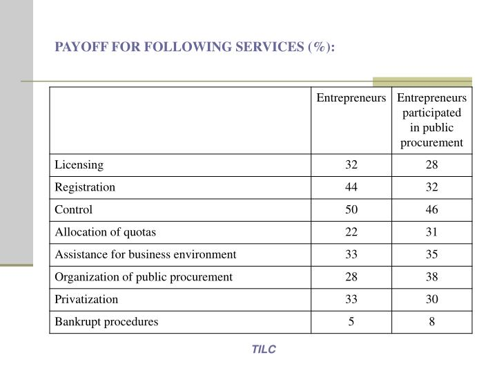 PAYOFF FOR FOLLOWING SERVICES (%)
