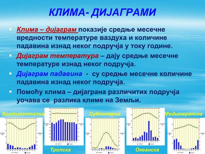 КЛИМА- ДИЈАГРАМИ
