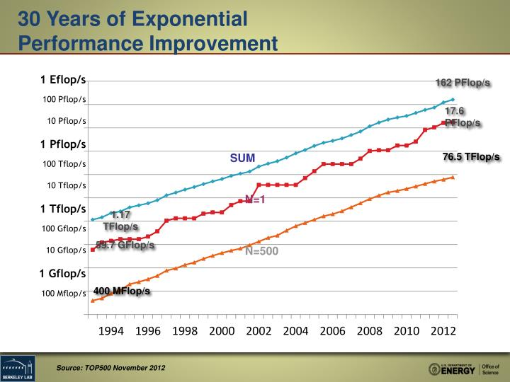 30 Years of Exponential