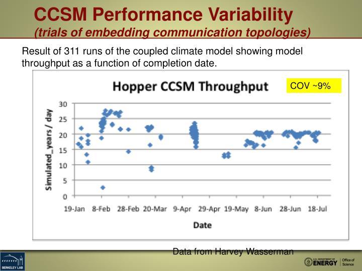 CCSM Performance Variability