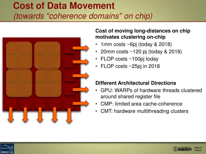 Cost of Data