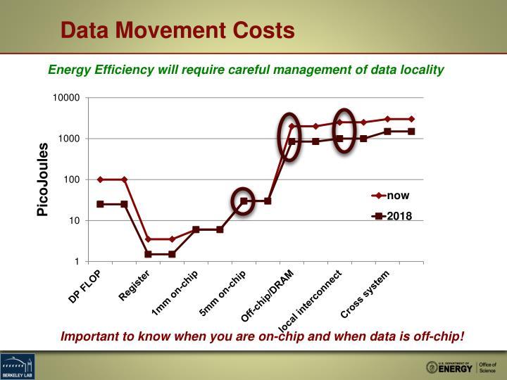 Data Movement Costs