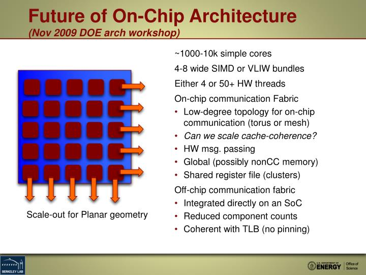 Future of On-Chip Architecture
