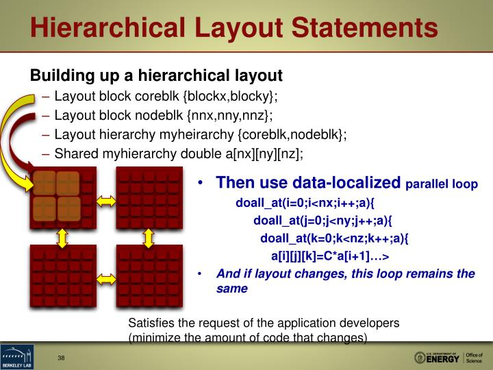 Hierarchical Layout Statements