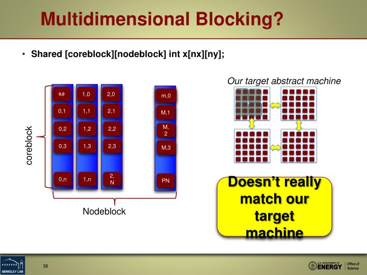 Multidimensional Blocking?