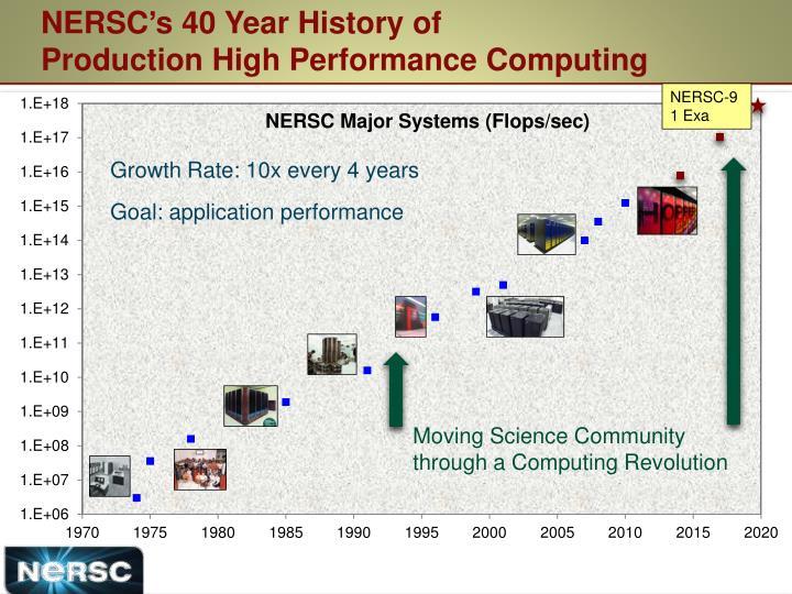 NERSC's 40 Year