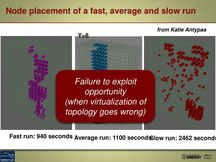 Node placement of a fast, average and slow run