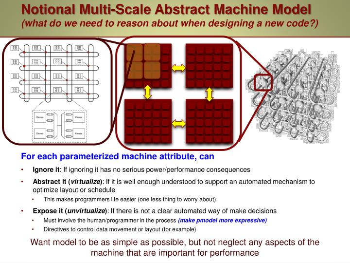 Notional Multi-Scale Abstract Machine Model