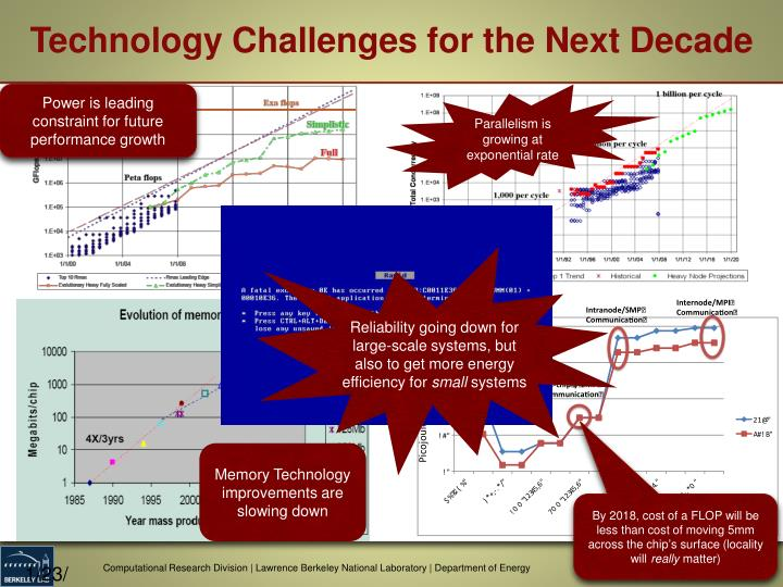 Technology Challenges for the Next Decade