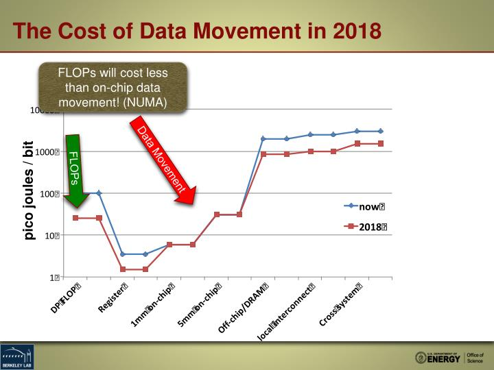 The Cost of Data Movement in