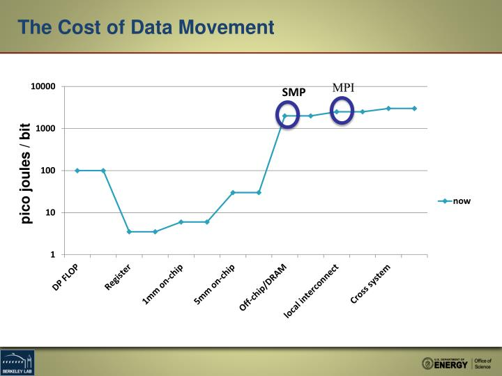 The Cost of Data Movement