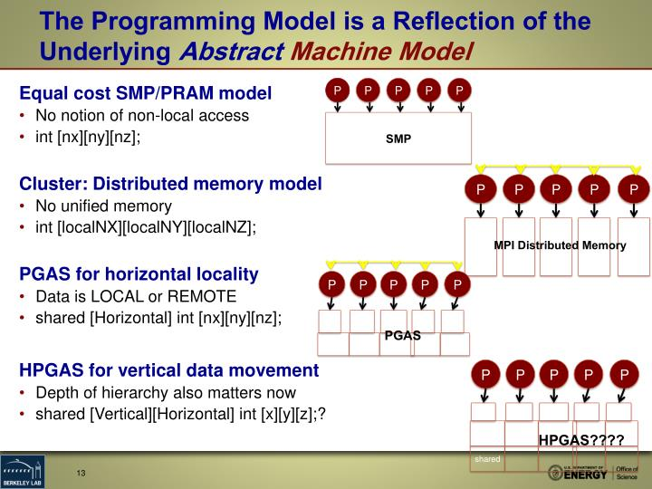 The Programming Model is a Reflection of the Underlying