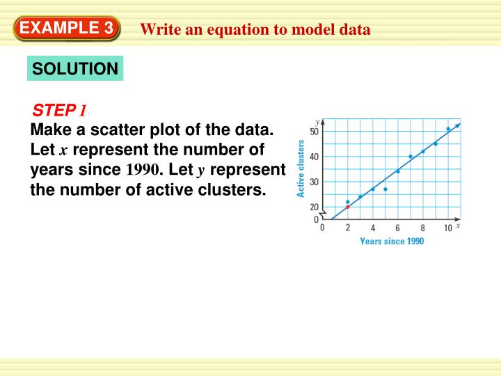 Make a scatter plot of the data. Let