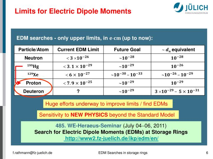 Limits for Electric Dipole Moments