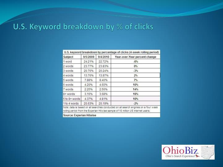U.S. Keyword breakdown by % of clicks