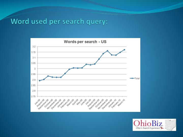 Word used per search query: