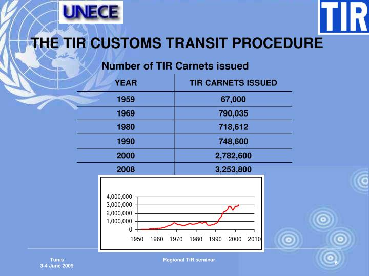 THE TIR CUSTOMS TRANSIT PROCEDURE