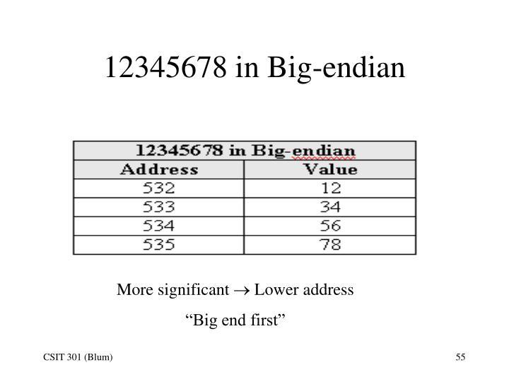 12345678 in Big-endian