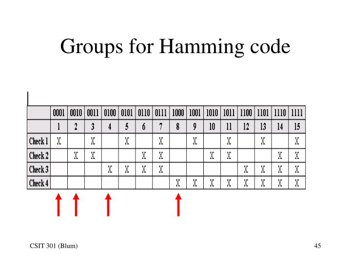 Groups for Hamming code