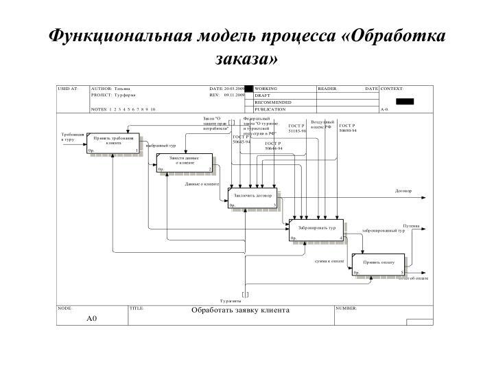 Функциональная модель процесса «Обработка заказа»