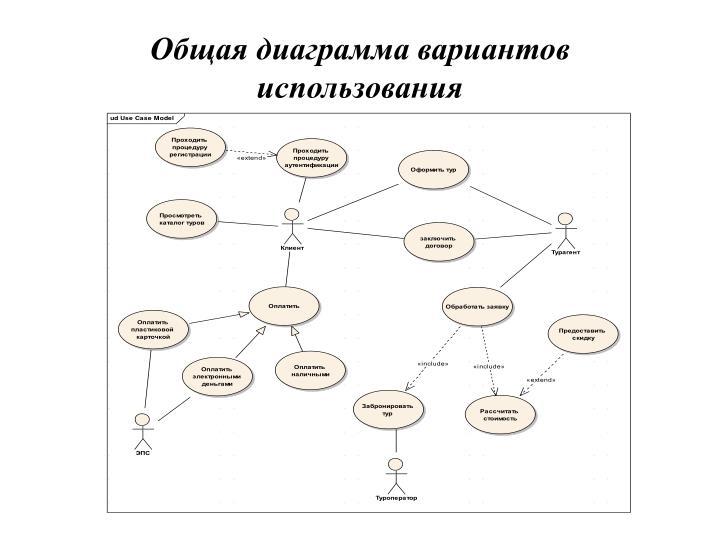 Общая диаграмма вариантов использования