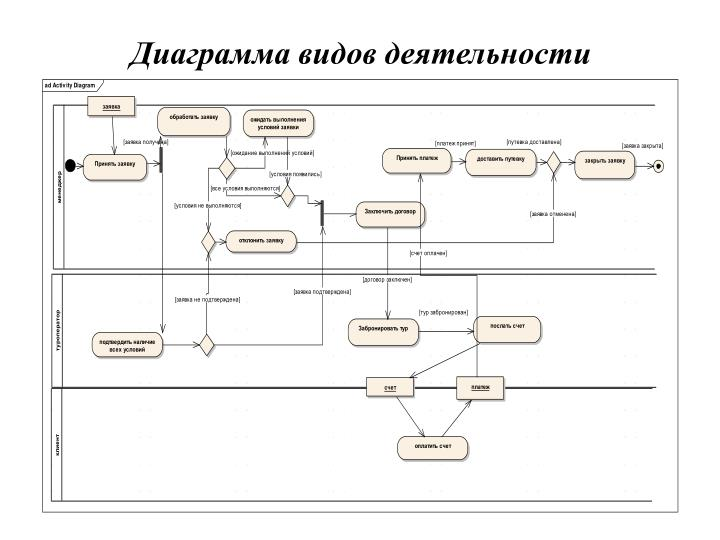 Диаграмма видов деятельности
