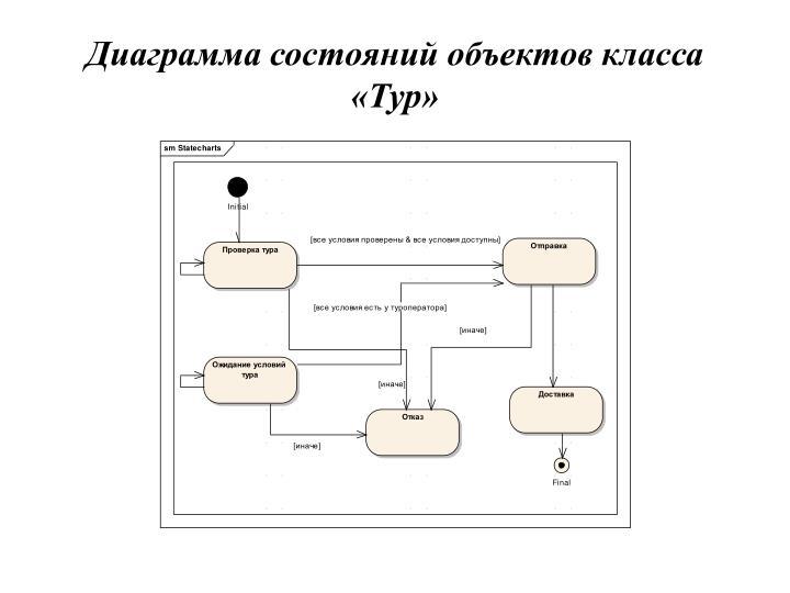 Диаграмма состояний объектов класса «Тур»