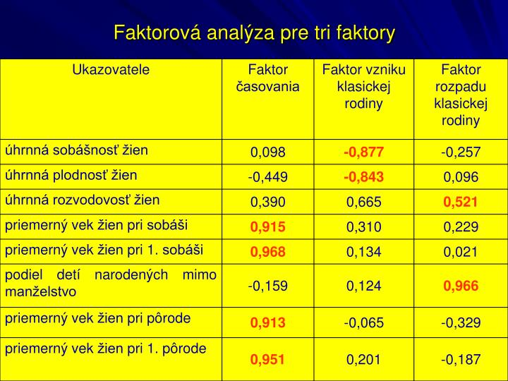 Faktorová analýza pre tri faktory