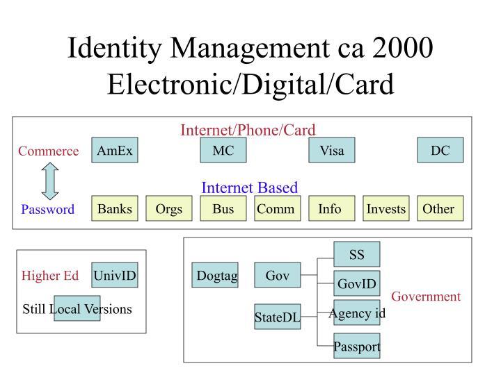 Identity Management ca 2000