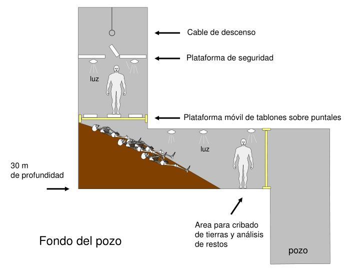 Cable de descenso