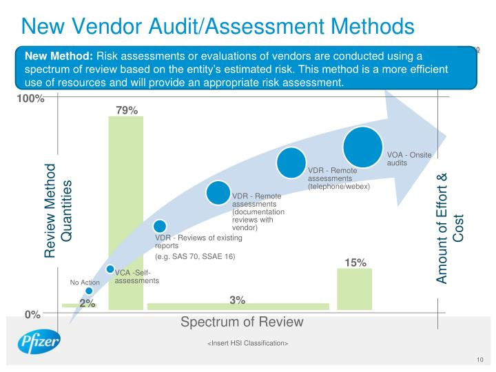 New Vendor Audit/Assessment Methods