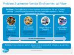 problem statement vendor environment at pfizer